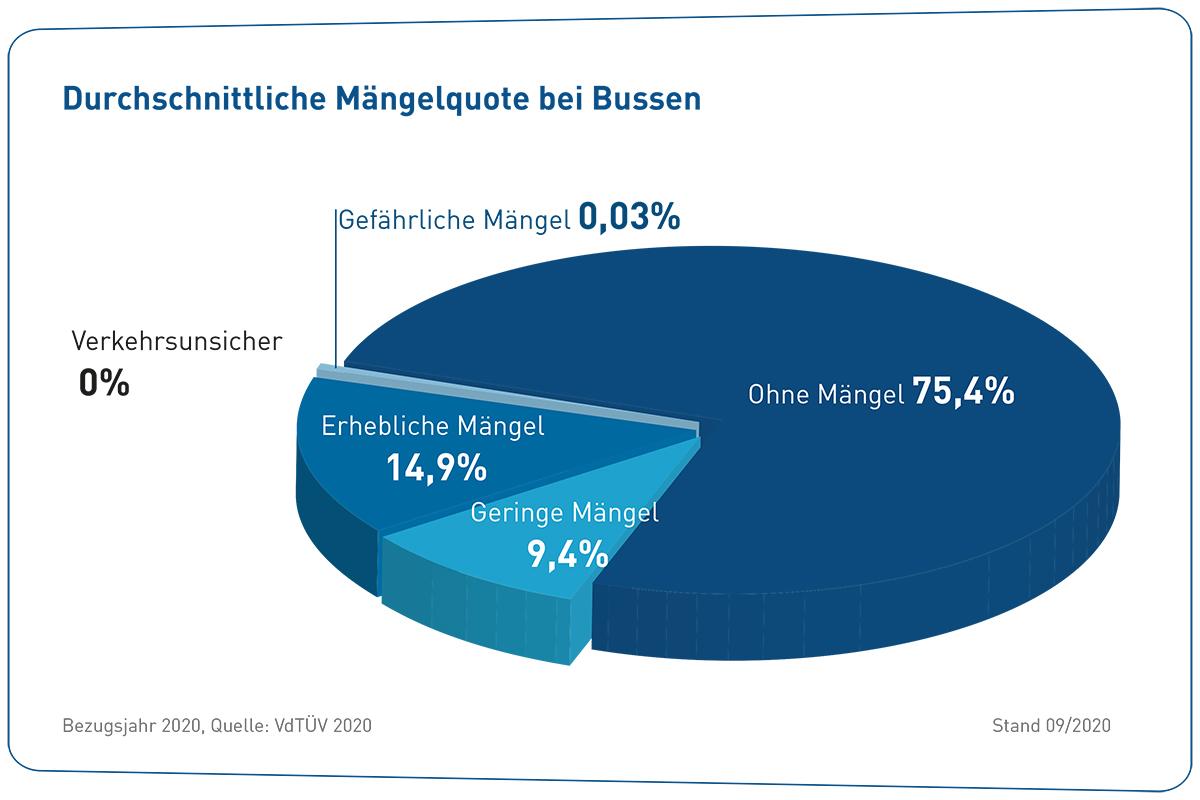 Durchschnittliche-Maengelquote-bei-Bussen-2020