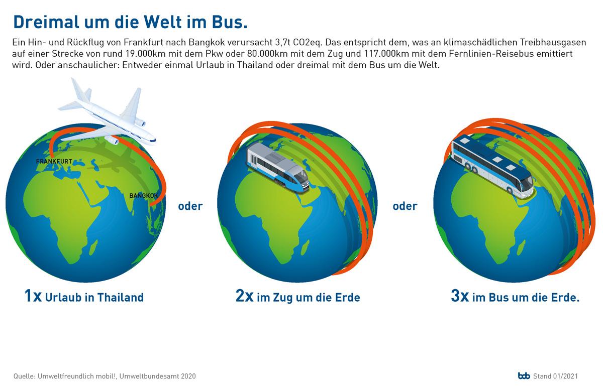 bdo_Grafik_dreimal-um-die-welt-im-bus